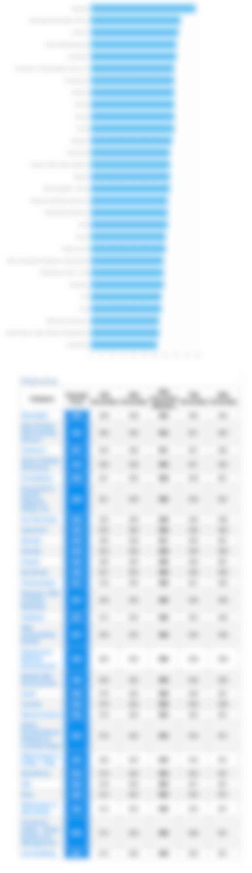 blur chart